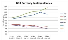 GBB Currency Sentiment Index 04 May