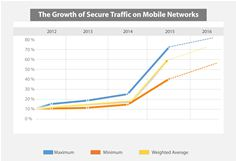 Graph - Mobile encrypted data traffic growth