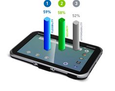 Top three benefits of Android over other operating systems were said to be flexibility, security and affordability.
