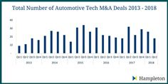 Hampleton Partners Autotech Deal Summary 2013-2018
