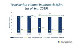 Autotech Transaction Volume