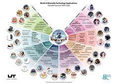 Wearable tech application chart