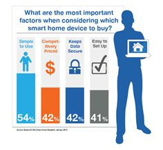 What are the most important factors when considering which smart home device to buy?