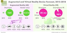 Augmented and Virtual Reality Device Forecast, 2015 - 2018