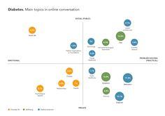 Social tags chart