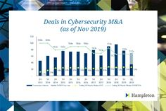 Cybersecurity M&A Deals 2013-2019