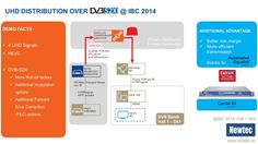 DVB - UHD Demo Overview