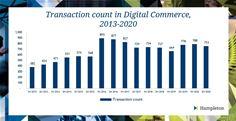 Deal Volumes - Digital Commerce 2013-2020