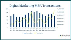 Digital Marketing M&A Summary