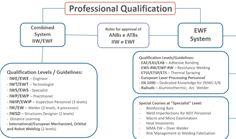 EWF Qualification System
