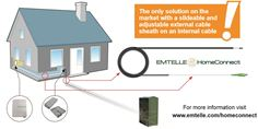 Emtelle has launched the Emtelle HomeConnect solution – the all-in-one internal-to-external cabling system