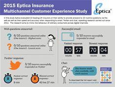 Eptica insurance infographic