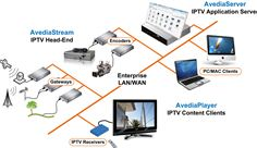 Exterity Enterprise IPTV Ecosystem