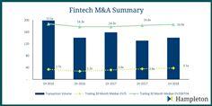 Fintech M&A Summary 2016 - 1H 2018