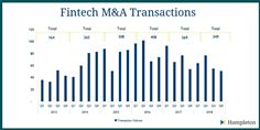 Fintech M&A Transaction Volumes 2013-2018