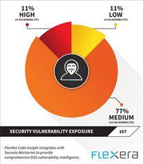 Flexera Security Vulnerability Exposure