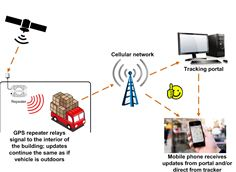 GPS repeater provides live signal to tracking devices