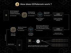 Appli GSB GSTelecom