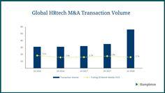 HRtech Global Transaction Volumes