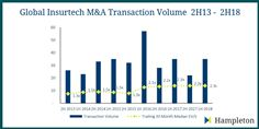 Global Insurtech M&A Transaction Volume 2013-2018