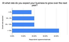 At what rate do you expect your business to grow over the next year?