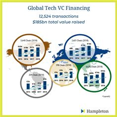 Global VC Funding Trends 2015-2018