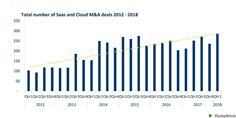 SaaS and Cloud Number of Deals 1Q2018