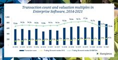 Enterprise Software Transactions and Valuation Multiples