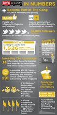 Infosecurity Magazine Infographic