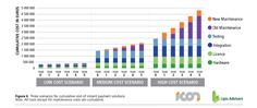 Cumulative cost of Instant Payment solutions