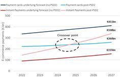 IP expected to overtake cards around 2024 for e-commerce purchases