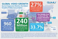 Qumu Global Video Growth Infographic
