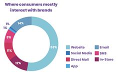 Where consumers mostly interact with brands