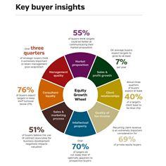 Key Buyer Insights