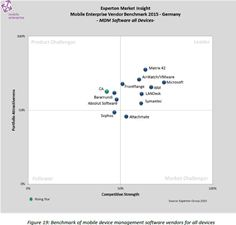 Matrix42 market leader in Experton Group Study