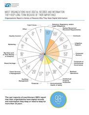 IGI Preservica Benchmark Report Infographic