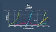 ProLabs roadmap