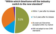 Survey results from over 600 respondents and more than 400 satellite companies