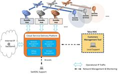The overall architecture of the SatADSL Cloud-based Service Delivery Platform