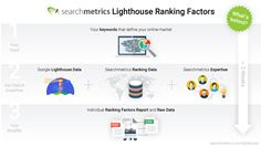 New Searchmetrics Lighthouse Ranking Factors reports deliver custom insights to drive search success