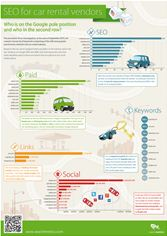 Searchmetrics Car Rental US infographic