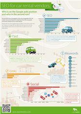 Searchmetrics Car Rental US infographic