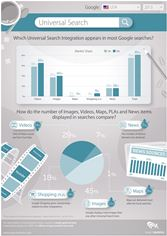 Searchmetrics Universal Search Study - Infographic