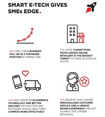Smart e-tech gives SMEs edge infographic
