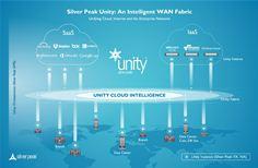 Silver Peak Unity