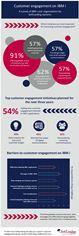 Infographic: Customer Engagement on IBM i