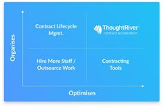 ThoughtRiver Contract Acceleration Platform