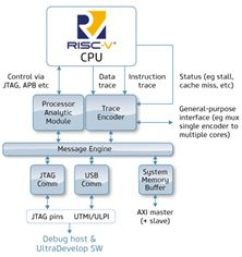 UltraSoC's Trace Encoder IP for RISC-V, now with cycle-accurate trace capabilities