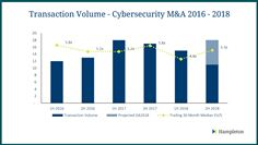 Cybersecurity Transaction Volumes 2016-2018