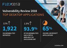 Vulnerability Review 2018 – Top Desktop Applications
